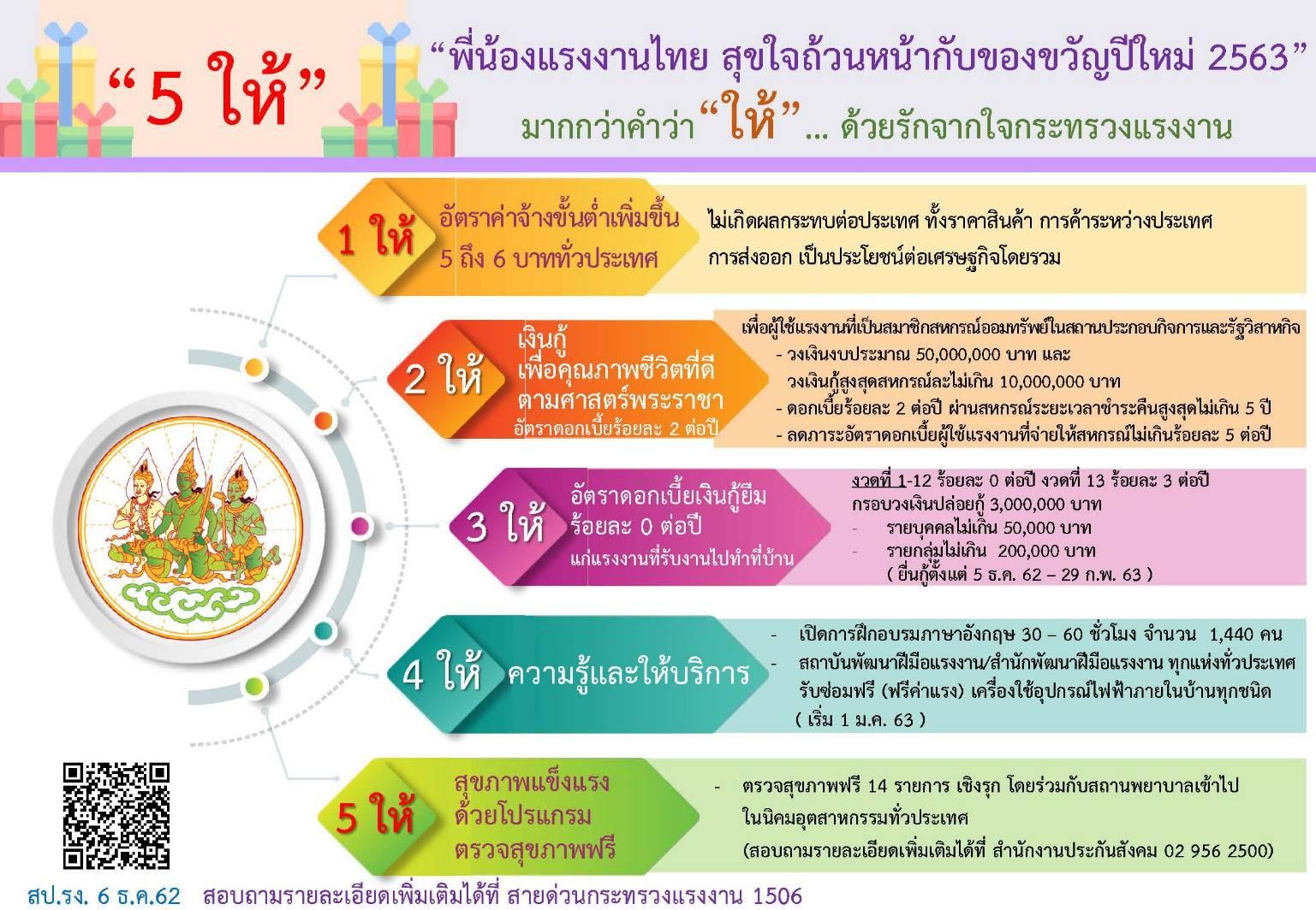 """สรจ.อุตรดิตถ์ ขอให้ """"พี่น้องแรงงานไทย สุขใจถ้วนหน้ากับของขวัญปีใหม่ 2563"""""""